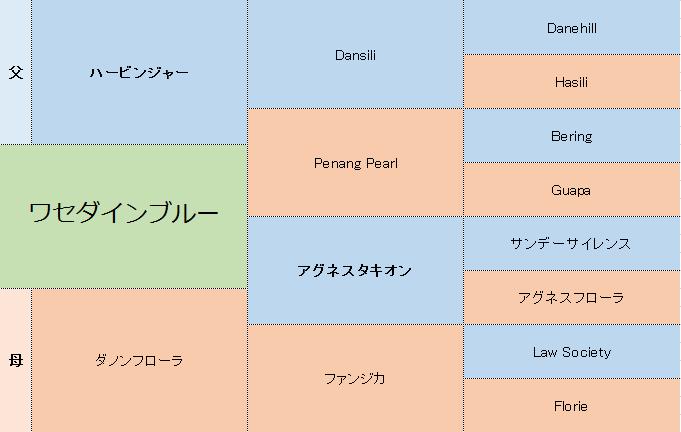 ワセダインブルーの三代血統表