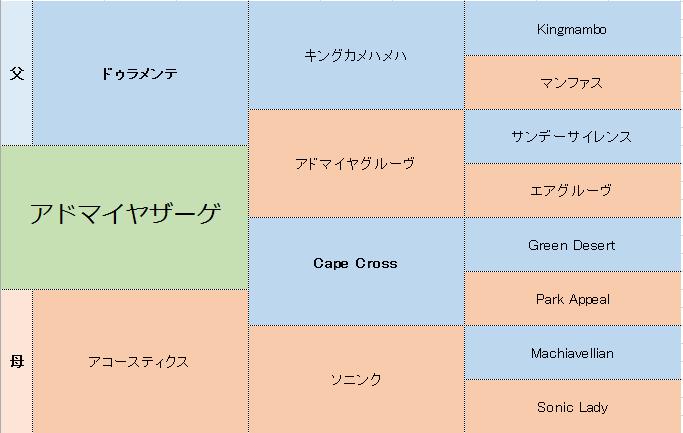 アドマイヤザーゲの三代血統表