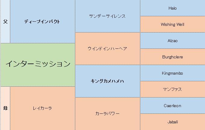 インターミッションの三代血統表