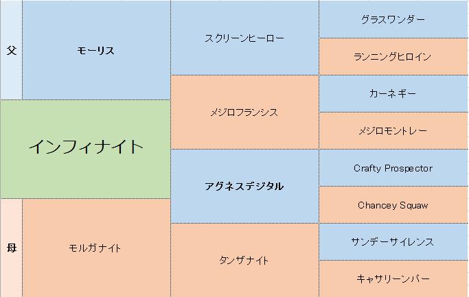 インフィナイトの三代血統表