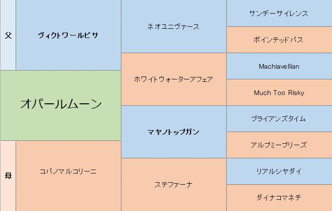 オパールムーンの三代血統表