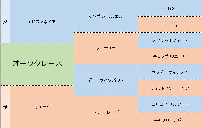 オーソクレースの三代血統表