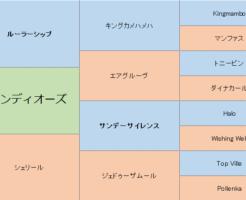 グロンディオーズの三代血統表
