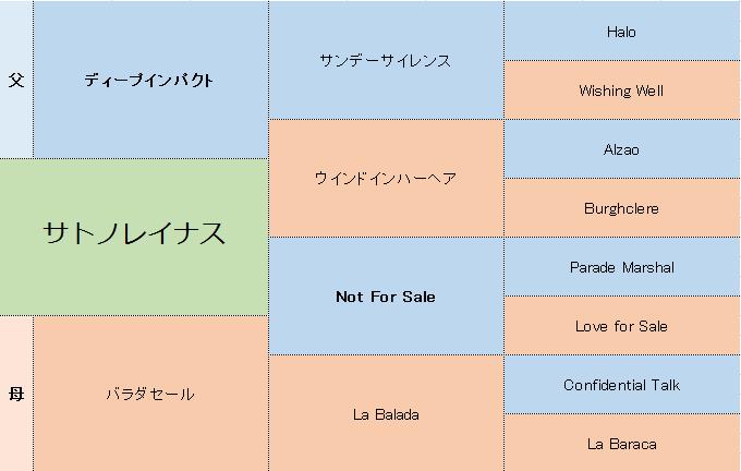 サトノレイナスの三代血統表