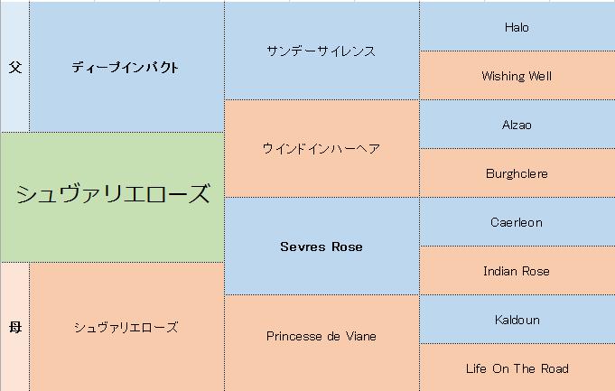 シュヴァリエローズの三代血統表