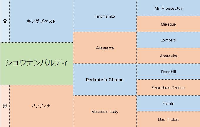 ショウナンバルディの三代血統表