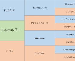 タイトルホルダーの三代血統表