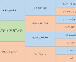 タガノディアマンテの三代血統表