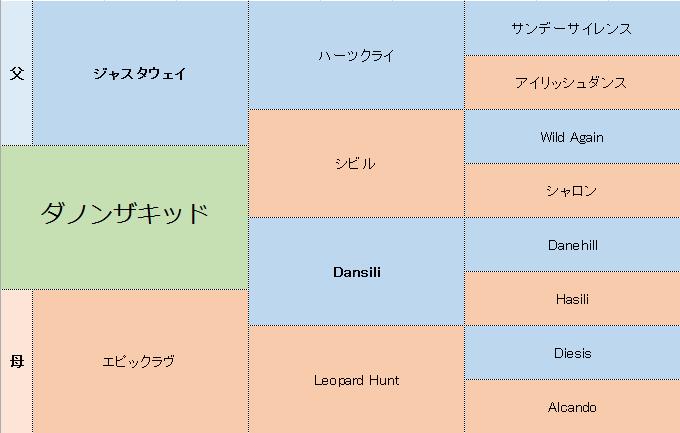 ダノンザキッドの三代血統表