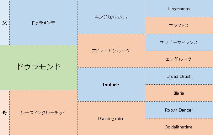 ドゥラモンドの三代血統表