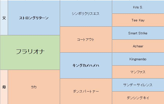 フラリオナの三代血統表