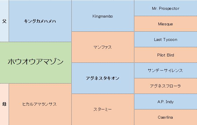 ホウオウアマゾンの三代血統表