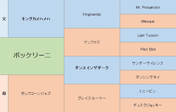 ボッケリーニの三代血統表