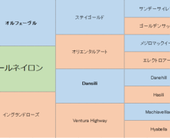 ポールネイロンの三代血統表