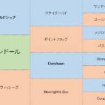 マカオンドールの分析