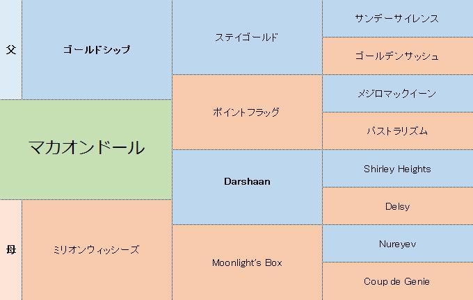 マカオンドールの三代血統表
