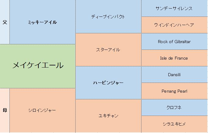 メイケイエールの三代血統表