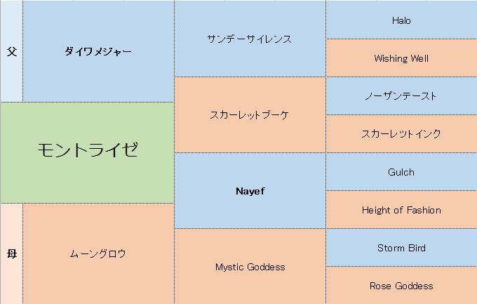 モントライゼの三代血統表