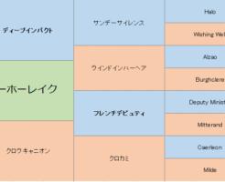 ヨーホーレイクの三代血統表