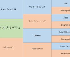 ランドオブリバティの三代血統表