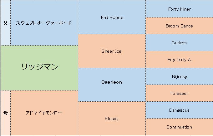 リッジマンの三代血統表