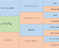 レイパパレの三代血統表