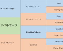 レッドベルオーブの三代血統表