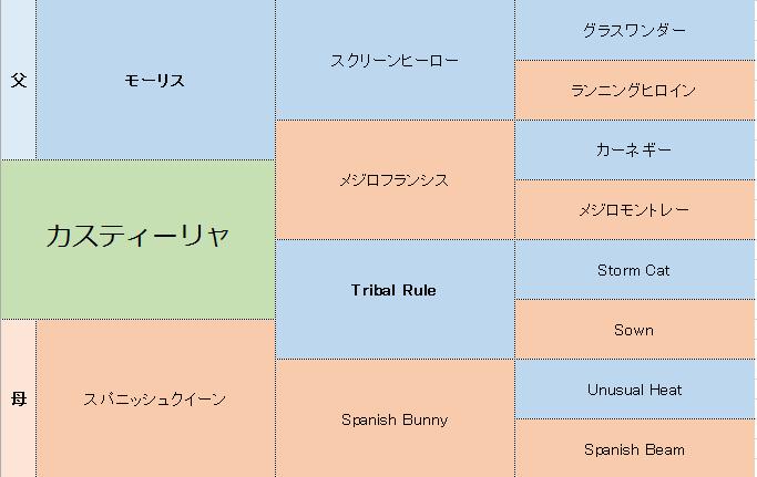 カスティーリャの三代血統表