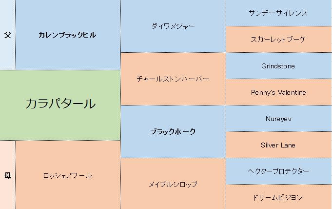 カラパタールの三代血統表