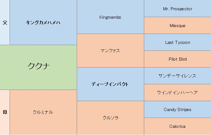 ククナの三代血統表
