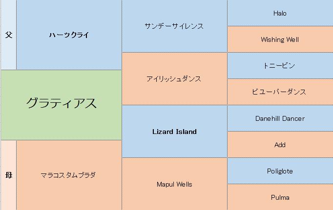 グラティアスの三代血統表