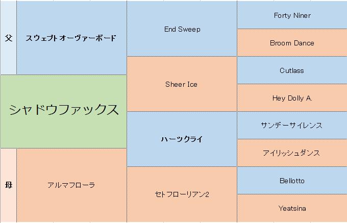 シャドウファックスの三代血統表