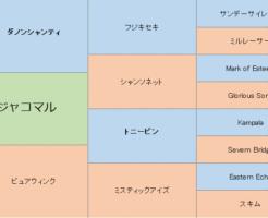 ジャコマルの三代血統表