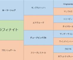 セラフィナイトの三代血統表