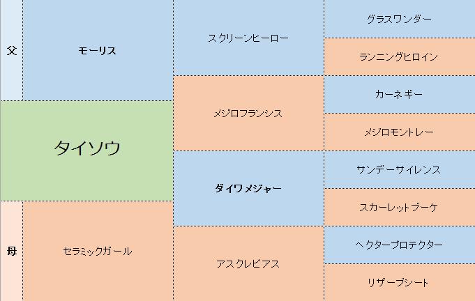 タイソウの三代血統表
