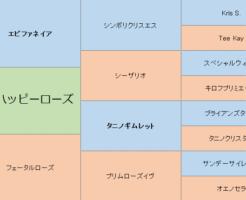 テンハッピーローズの三代血統表