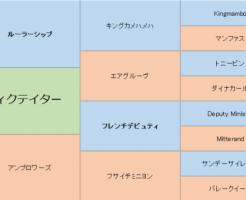 ディクテイターの三代血統表