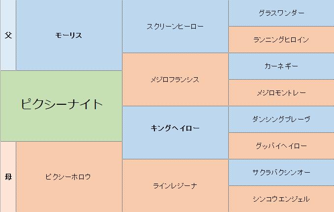 ピクシーナイトの三代血統表