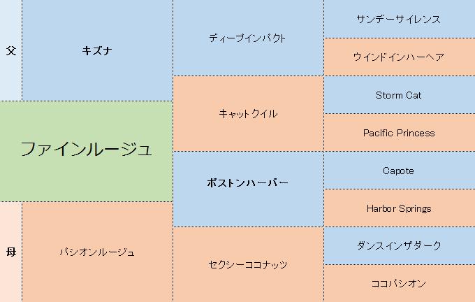 ファインルージュの三代血統表