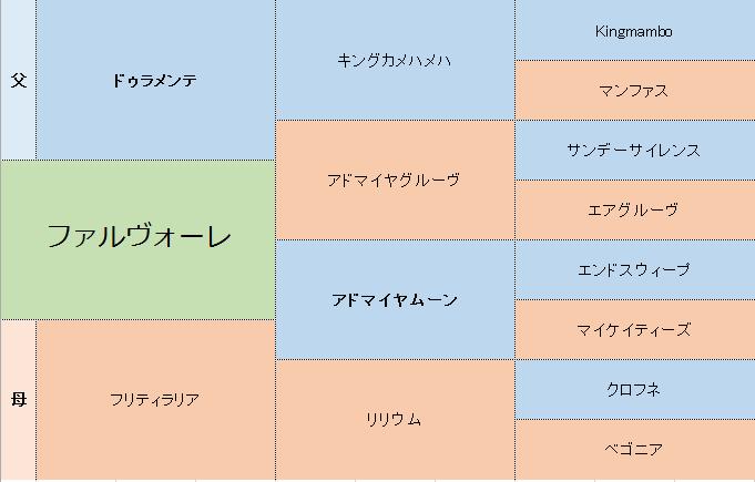 ファルヴォーレの三代血統表