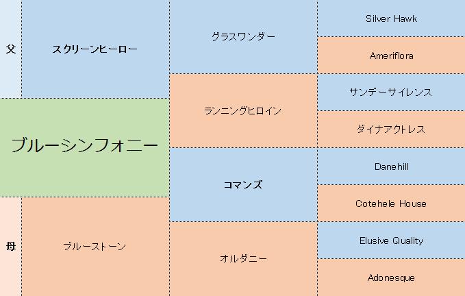 ブルーシンフォニーの三代血統表