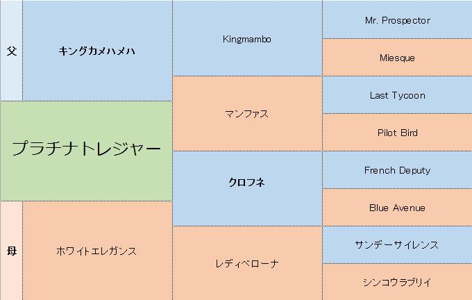 プラチナトレジャーの三代血統表