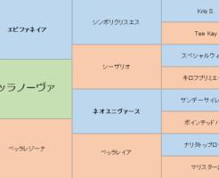 ベッラノーヴァの三代血統表