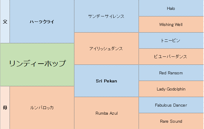 リンディーホップの三代血統表