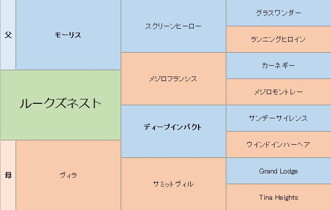 ルークズネストの三代血統表
