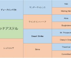 レッドアステルの三代血統表