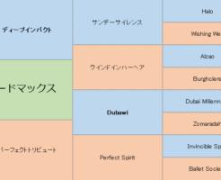 ロードマックスの三代血統表