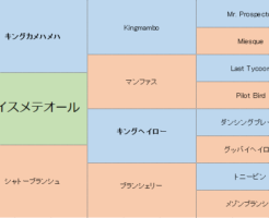 ヴァイスメテオールの三代血統表