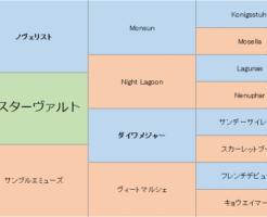 ヴェスターヴァルトの三代血統表
