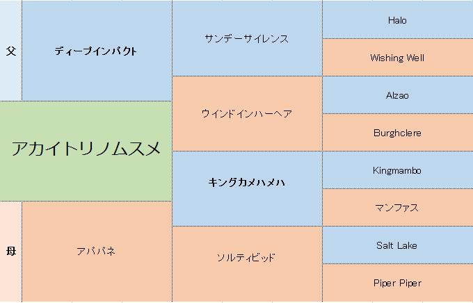 アカイトリノムスメの三代血統表
